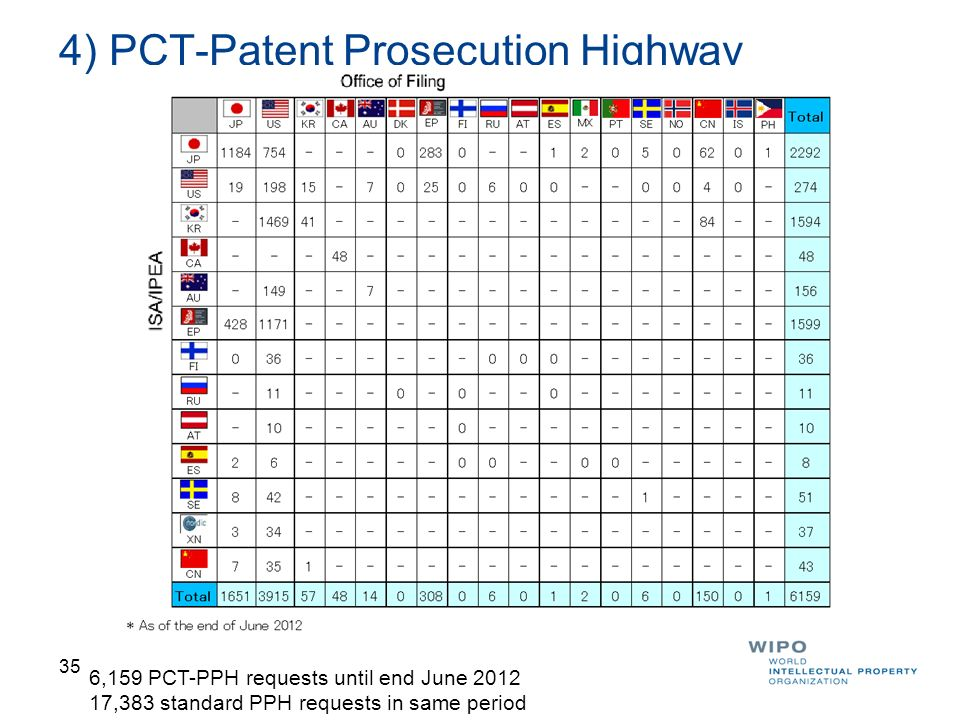 4) PCT-Patent Prosecution Highway