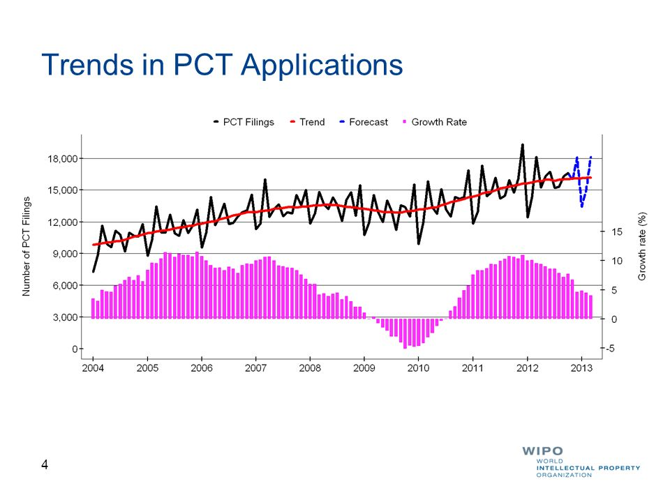 Trends in PCT Applications
