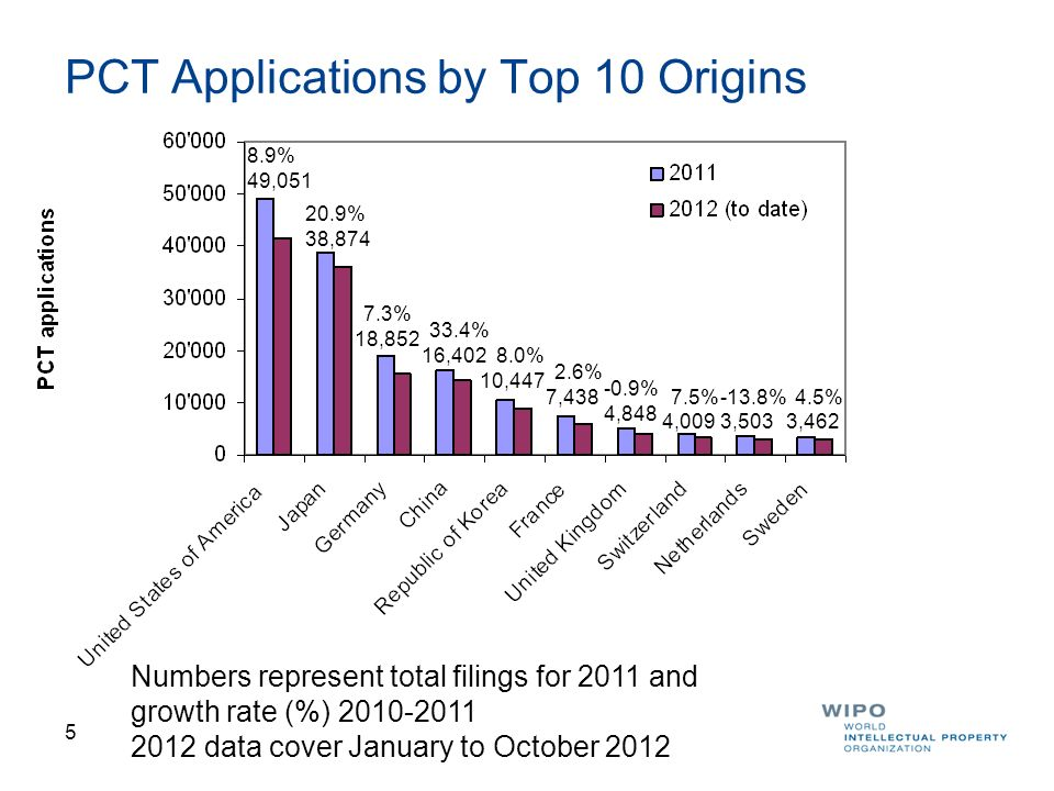 PCT Applications by Top 10 Origins