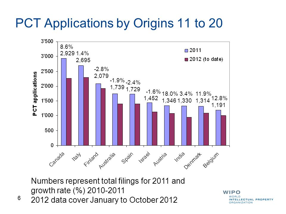 PCT Applications by Origins 11 to 20