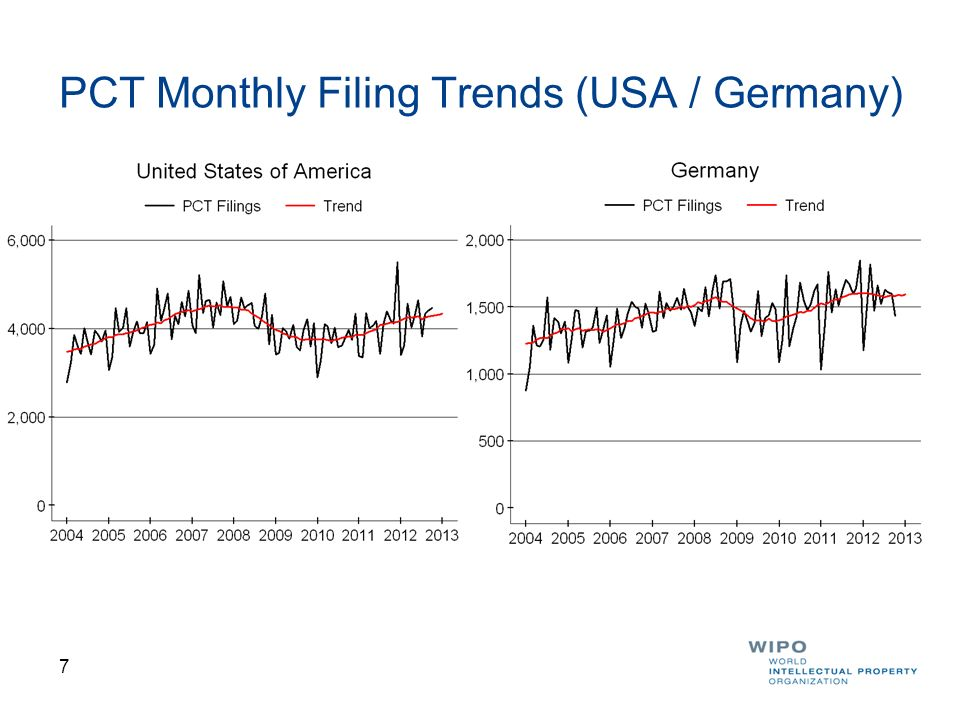 PCT Monthly Filing Trends (USA / Germany)