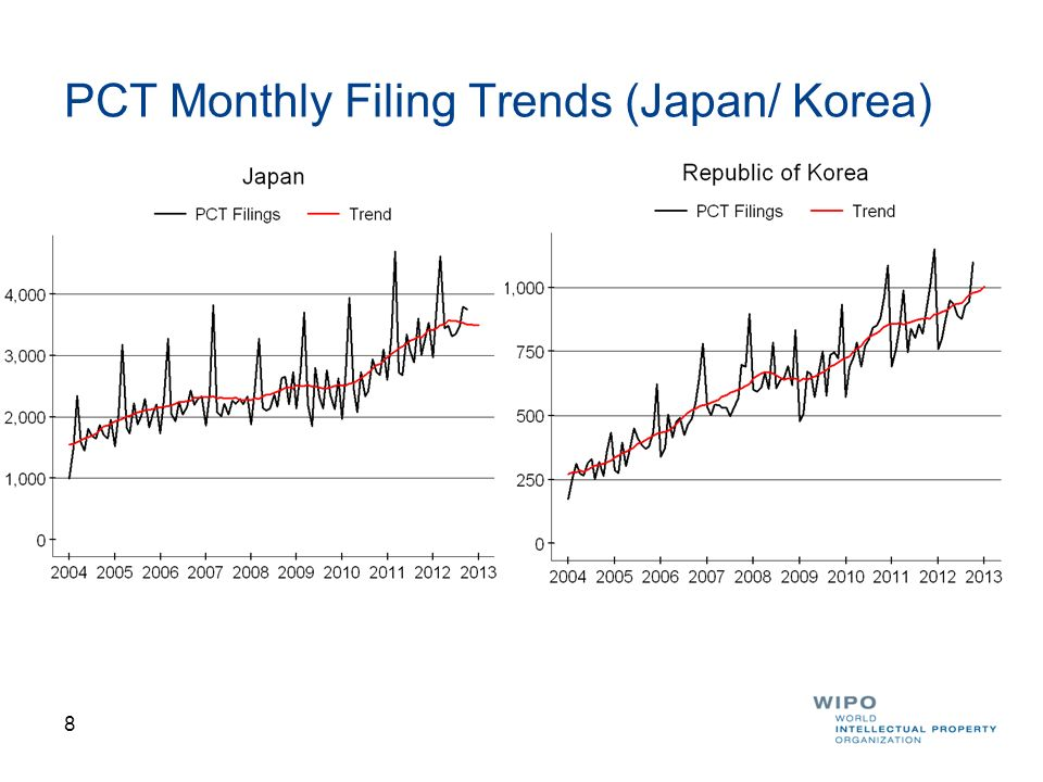 PCT Monthly Filing Trends (Japan/ Korea)