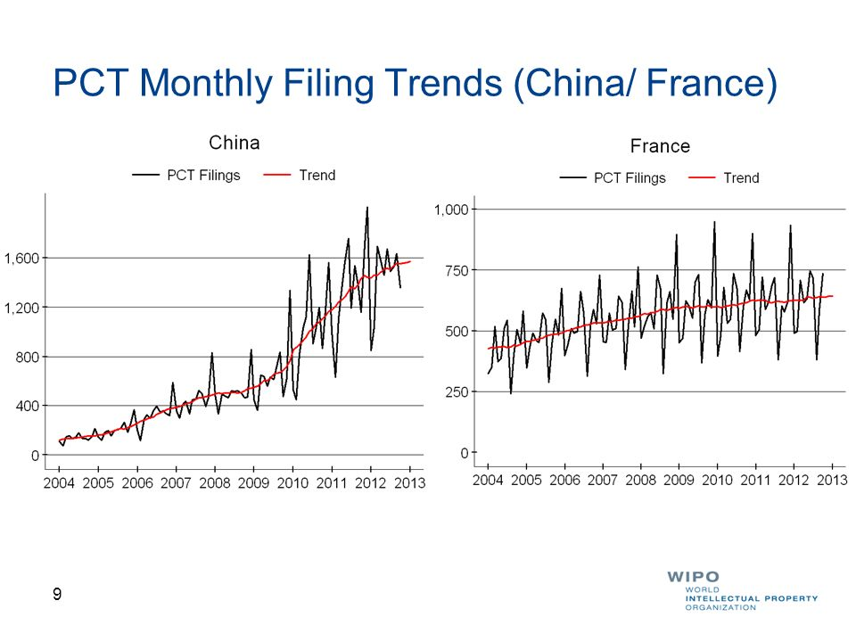 PCT Monthly Filing Trends (China/ France)