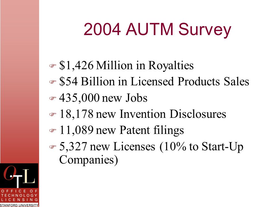 2004 AUTM Survey $1,426 Million in Royalties