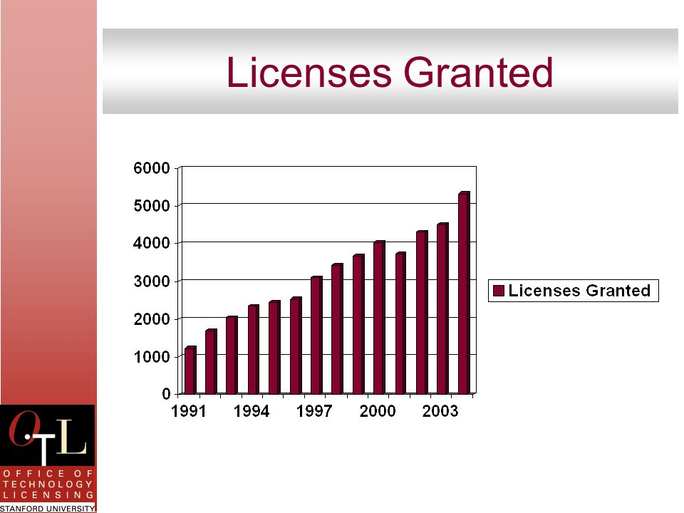 Licenses Granted