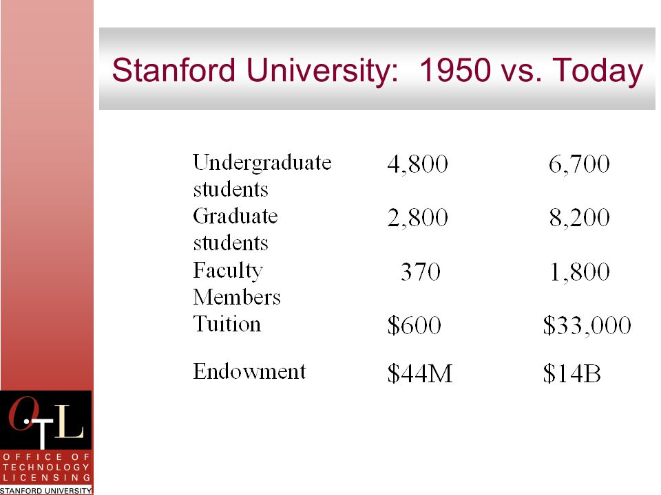 Stanford University: 1950 vs. Today