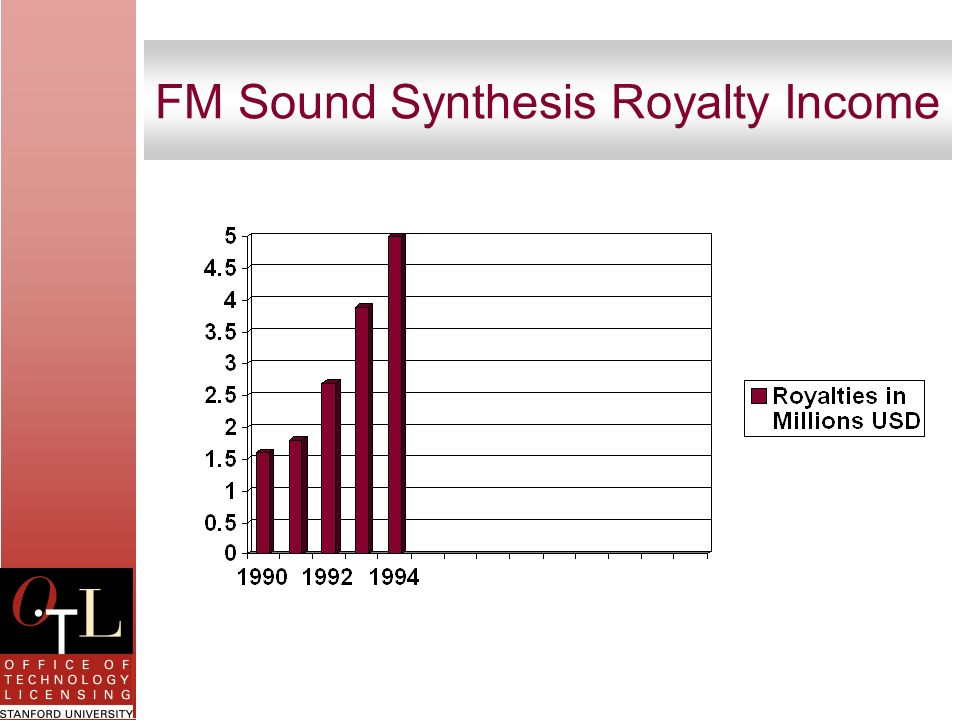 FM Sound Synthesis Royalty Income