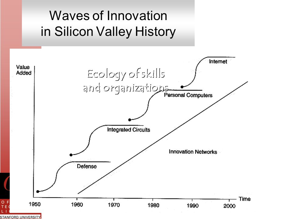 Waves of Innovation in Silicon Valley History