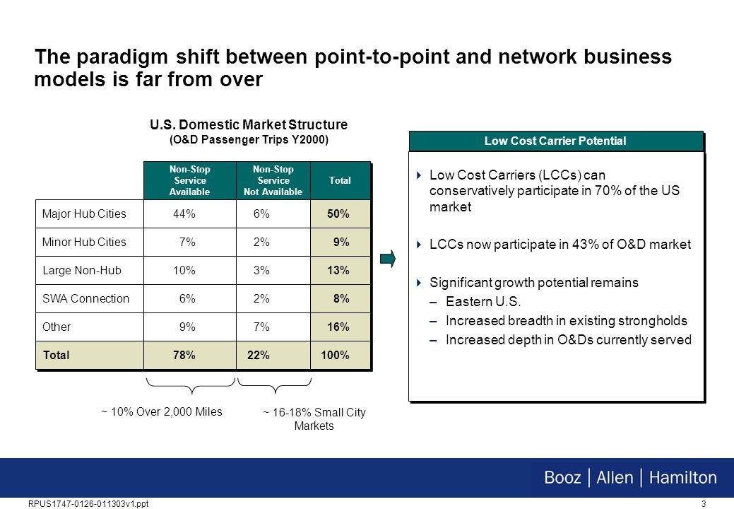 The paradigm shift between point-to-point and network business models is far from over