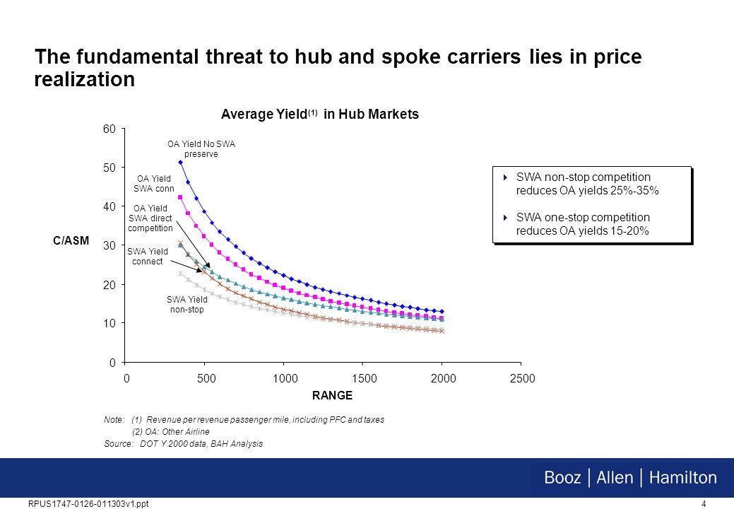 Average Yield(1) in Hub Markets