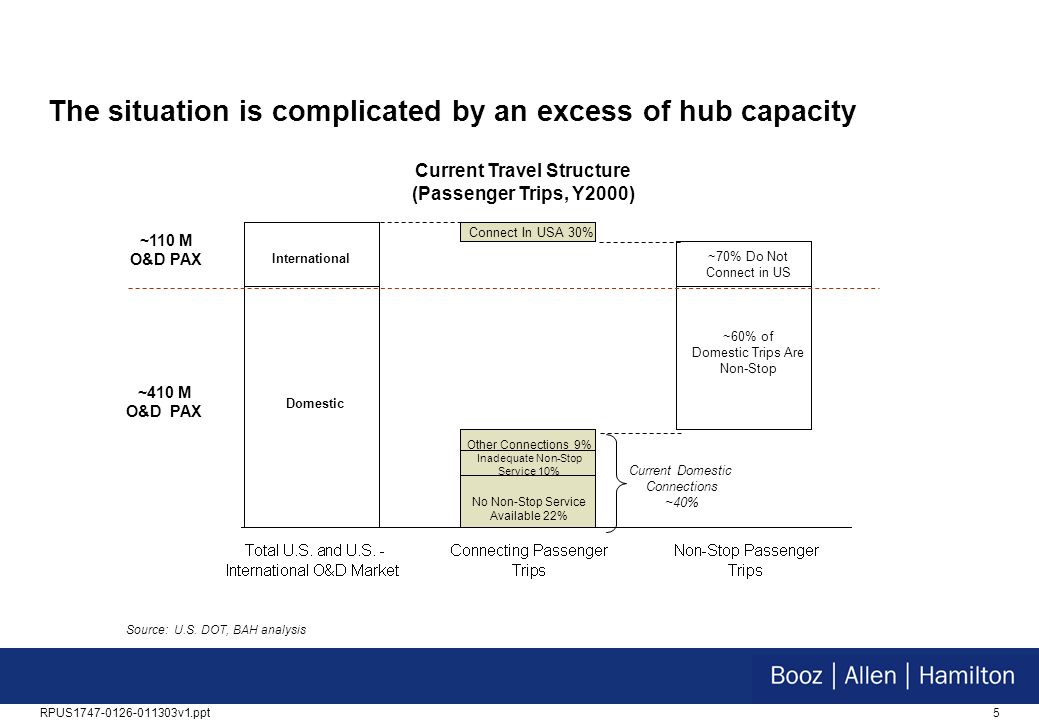 The situation is complicated by an excess of hub capacity