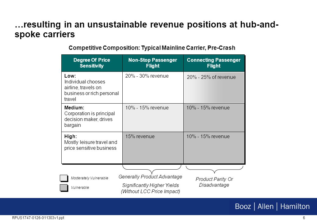 …resulting in an unsustainable revenue positions at hub-and-spoke carriers