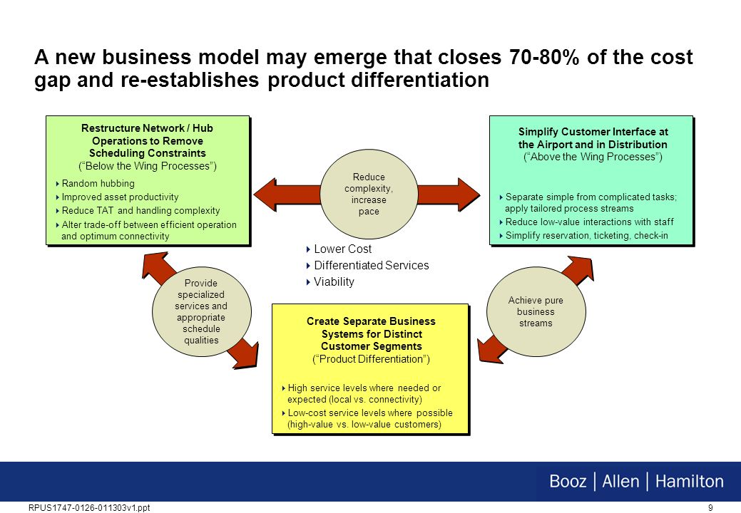 A new business model may emerge that closes 70-80% of the cost gap and re-establishes product differentiation