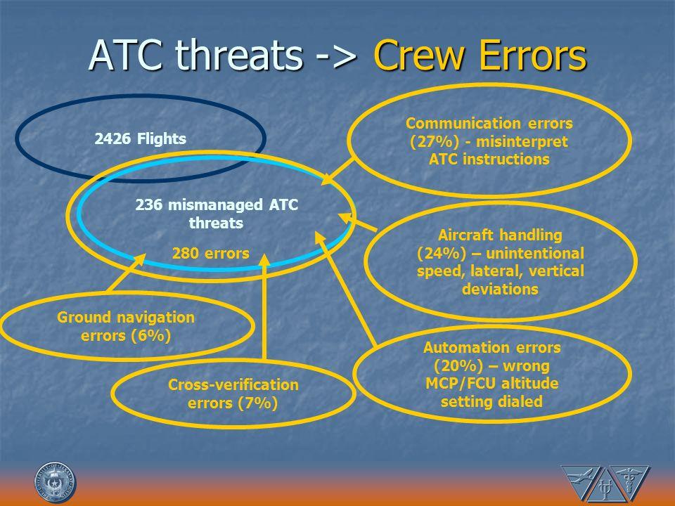 ATC threats -> Crew Errors