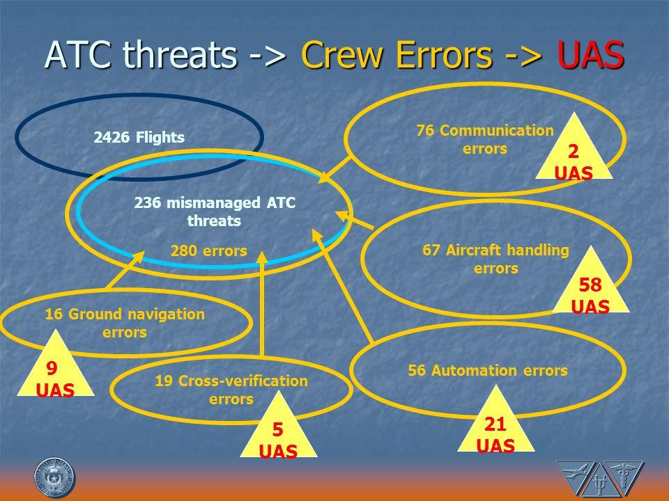 ATC threats -> Crew Errors -> UAS