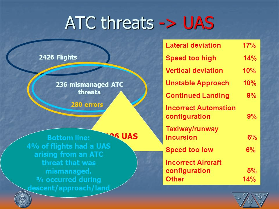 236 mismanaged ATC threats ¾ occurred during descent/approach/land