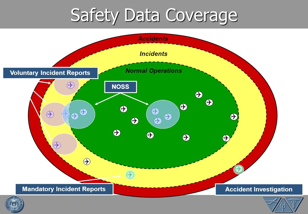 Safety Data Coverage Accidents Incidents Normal Operations