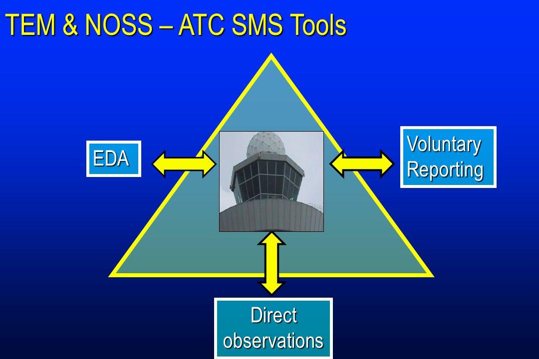 TEM & NOSS – ATC SMS Tools