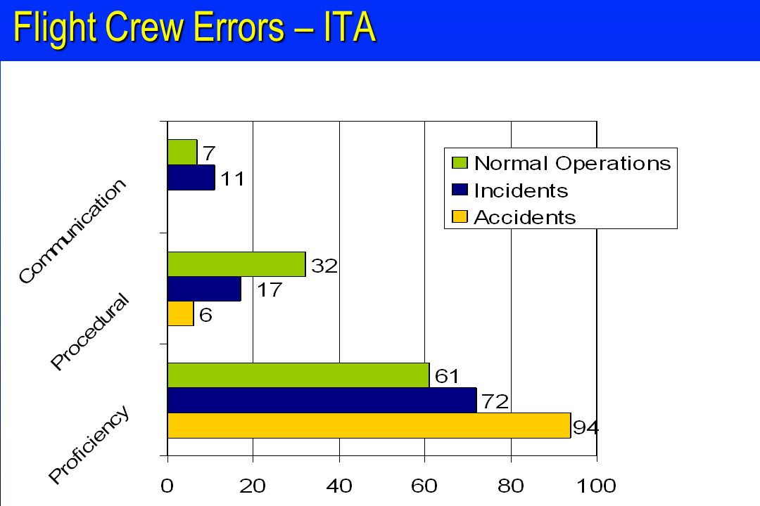 Flight Crew Errors – ITA