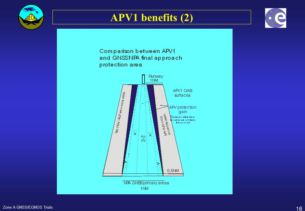 APV1 benefits (2) Zone A GNSS/EGNOS Trials