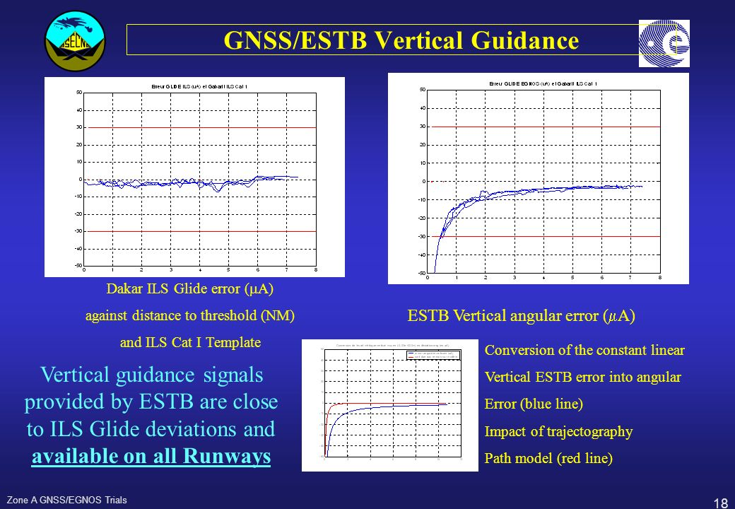 GNSS/ESTB Vertical Guidance