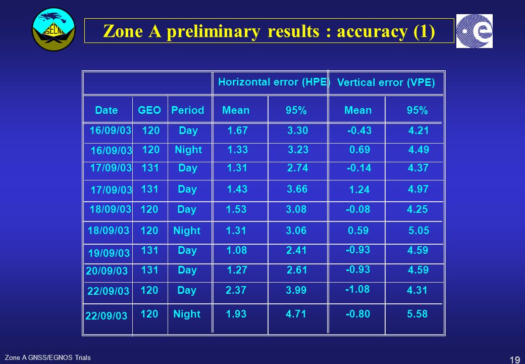 Zone A preliminary results : accuracy (1)