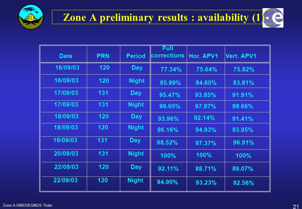 Zone A preliminary results : availability (1)