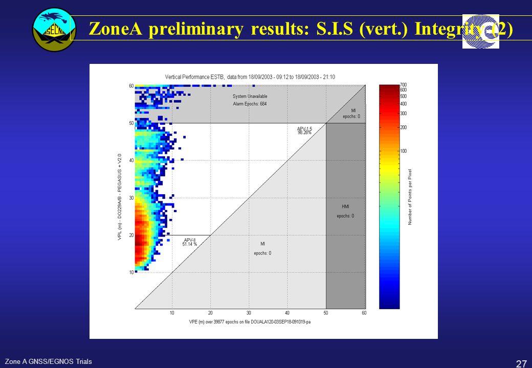 ZoneA preliminary results: S.I.S (vert.) Integrity (2)