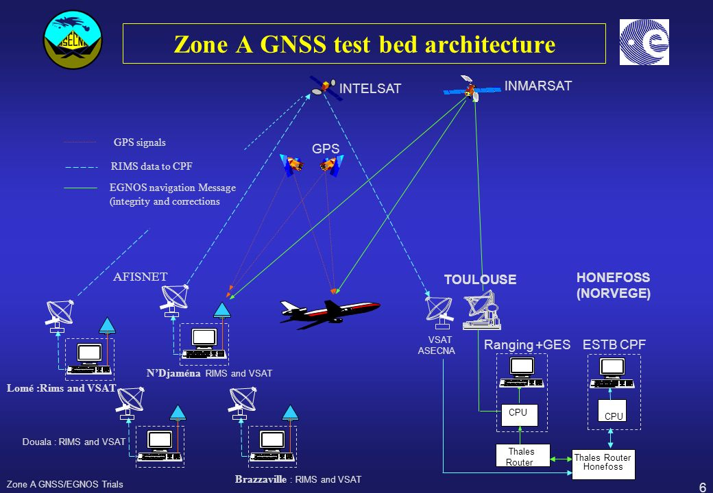 Zone A GNSS test bed architecture