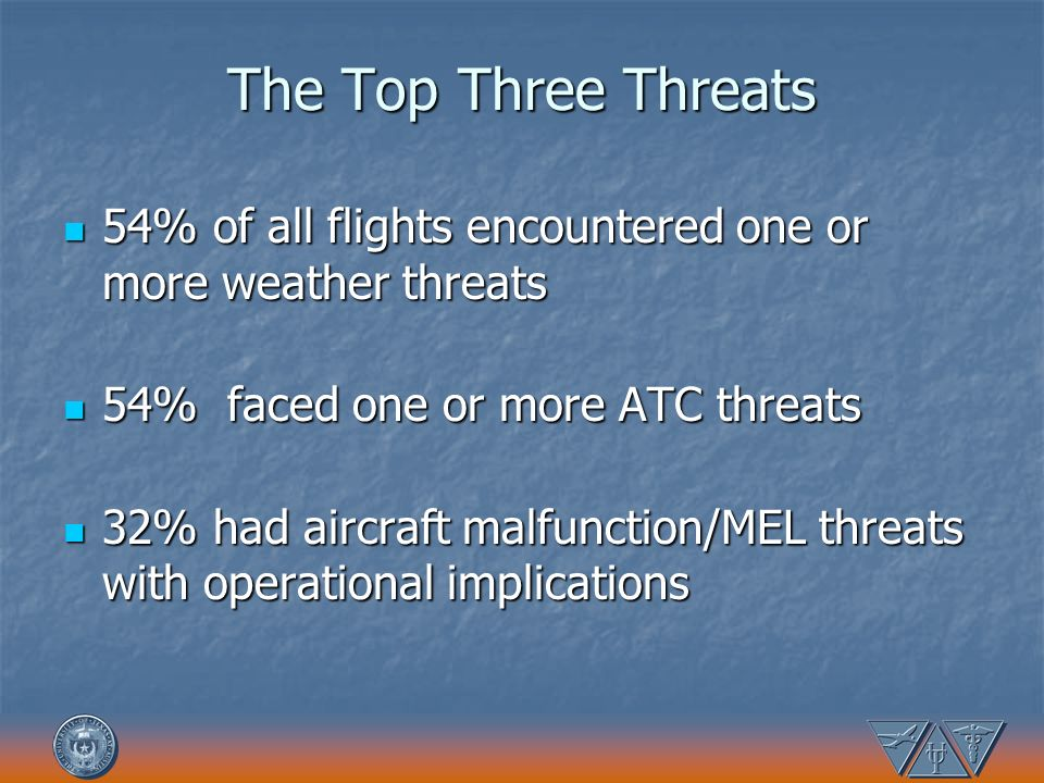The Top Three Threats 54% of all flights encountered one or more weather threats. 54% faced one or more ATC threats.
