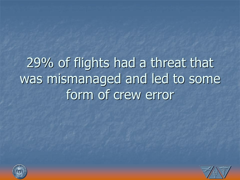 29% of flights had a threat that was mismanaged and led to some form of crew error