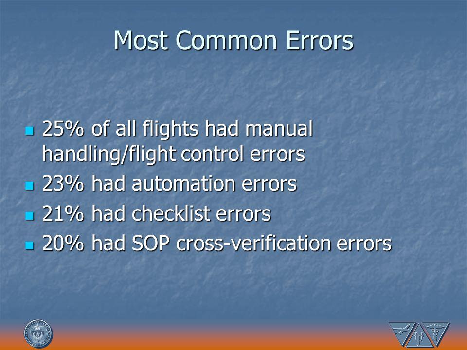 Most Common Errors 25% of all flights had manual handling/flight control errors. 23% had automation errors.