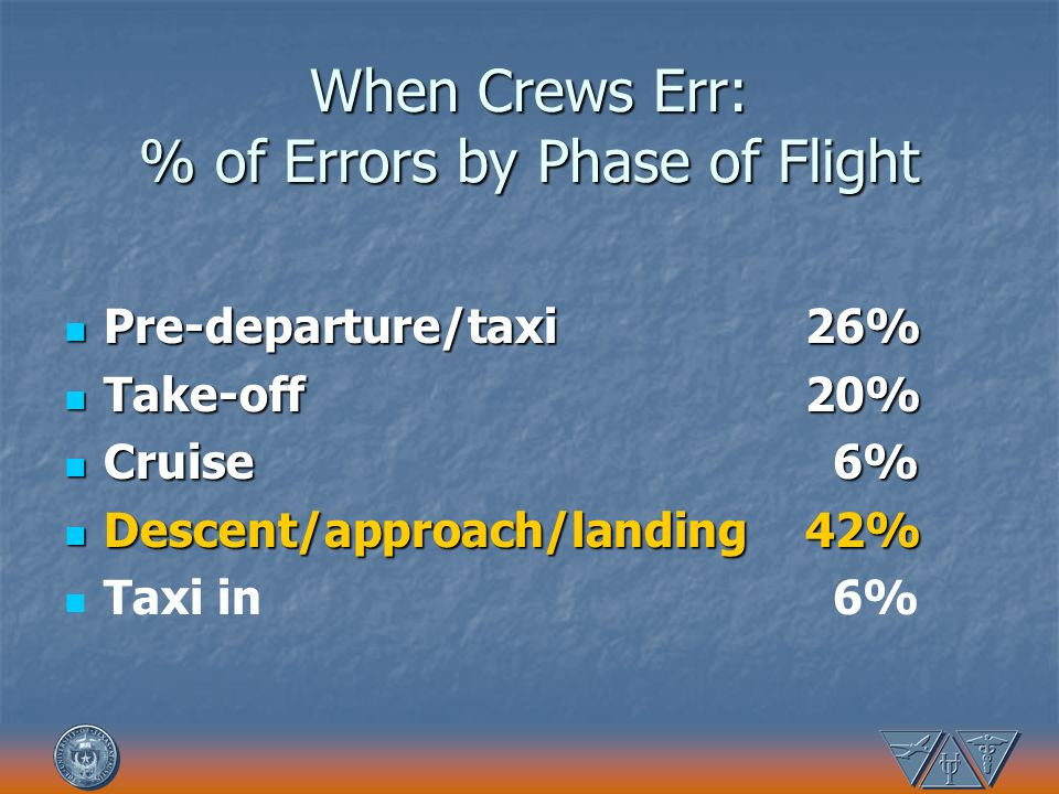 When Crews Err: % of Errors by Phase of Flight