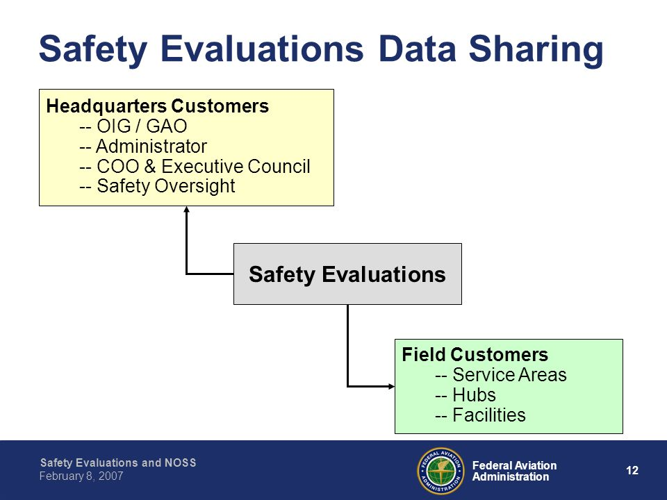 Safety Evaluations Data Sharing