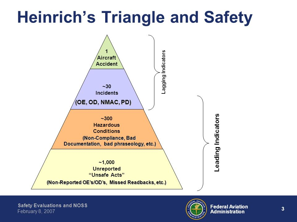 Heinrich's Triangle and Safety