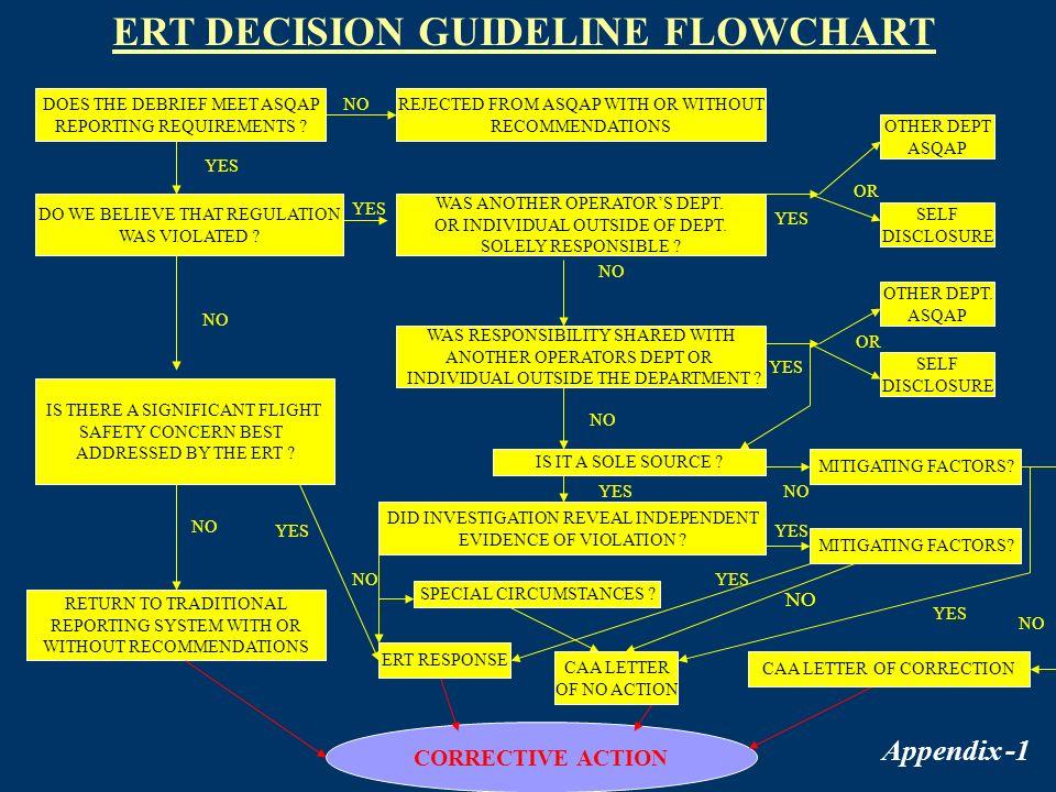 ERT DECISION GUIDELINE FLOWCHART