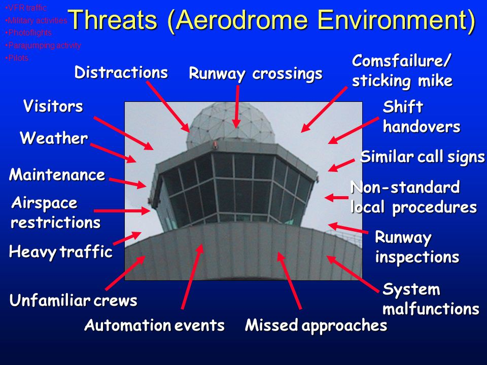 Threats (Aerodrome Environment)