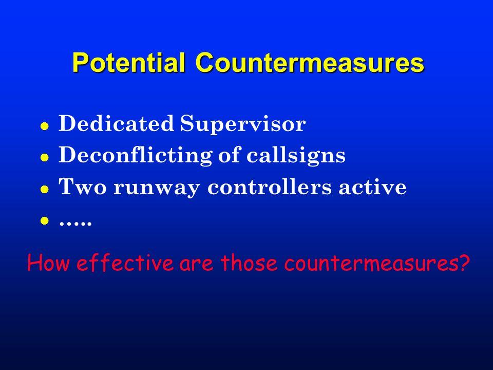 Potential Countermeasures