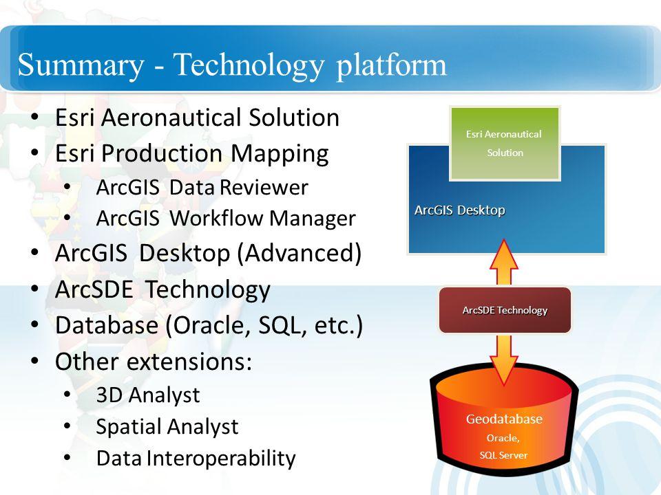 Summary - Technology platform