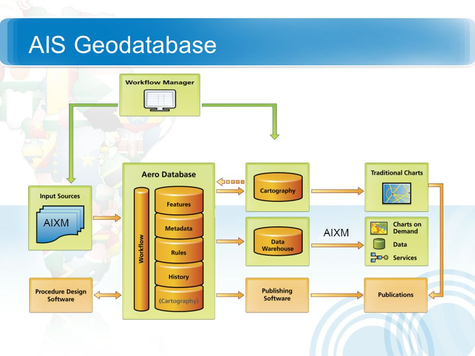 AIS Geodatabase AIS database is the central component
