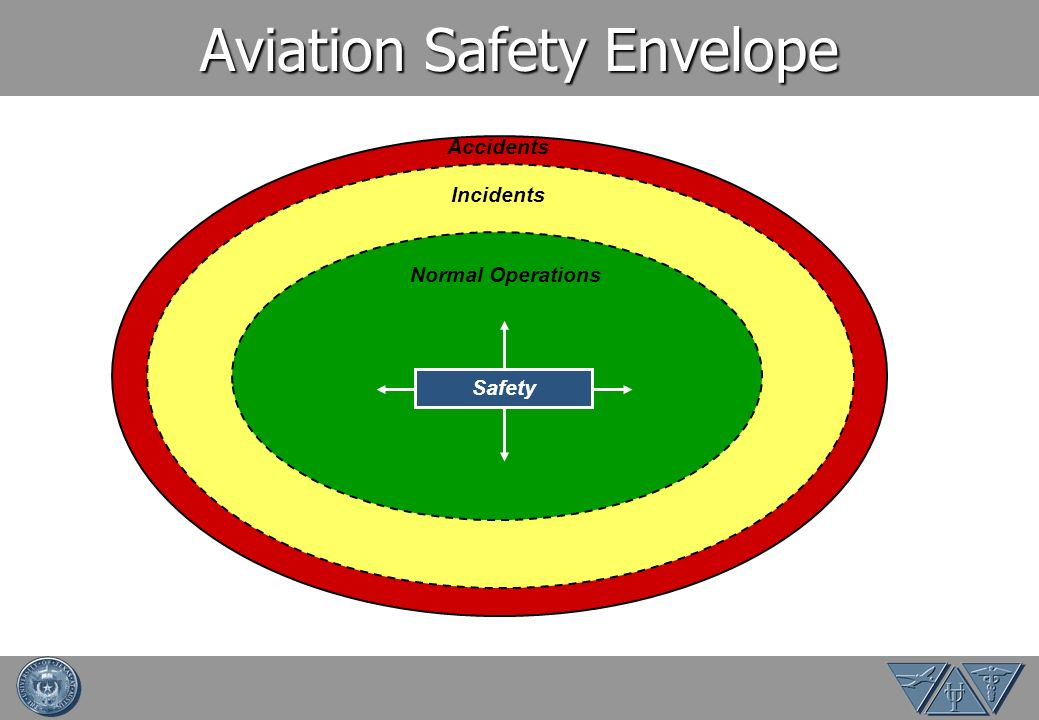 Aviation Safety Envelope