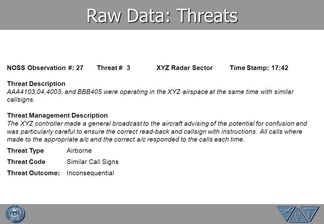 Raw Data: Threats NOSS Observation #: 27 Threat # 3 XYZ Radar Sector Time Stamp: 17:42. Threat Description.