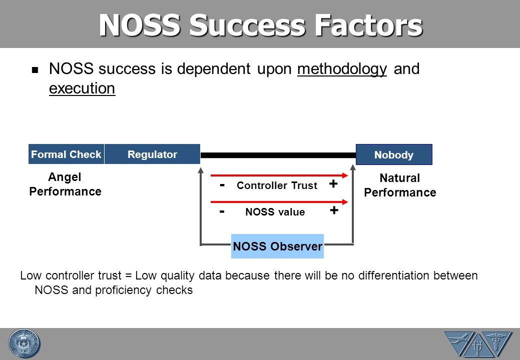 NOSS Success Factors NOSS success is dependent upon methodology and execution. Formal Check. Regulator.