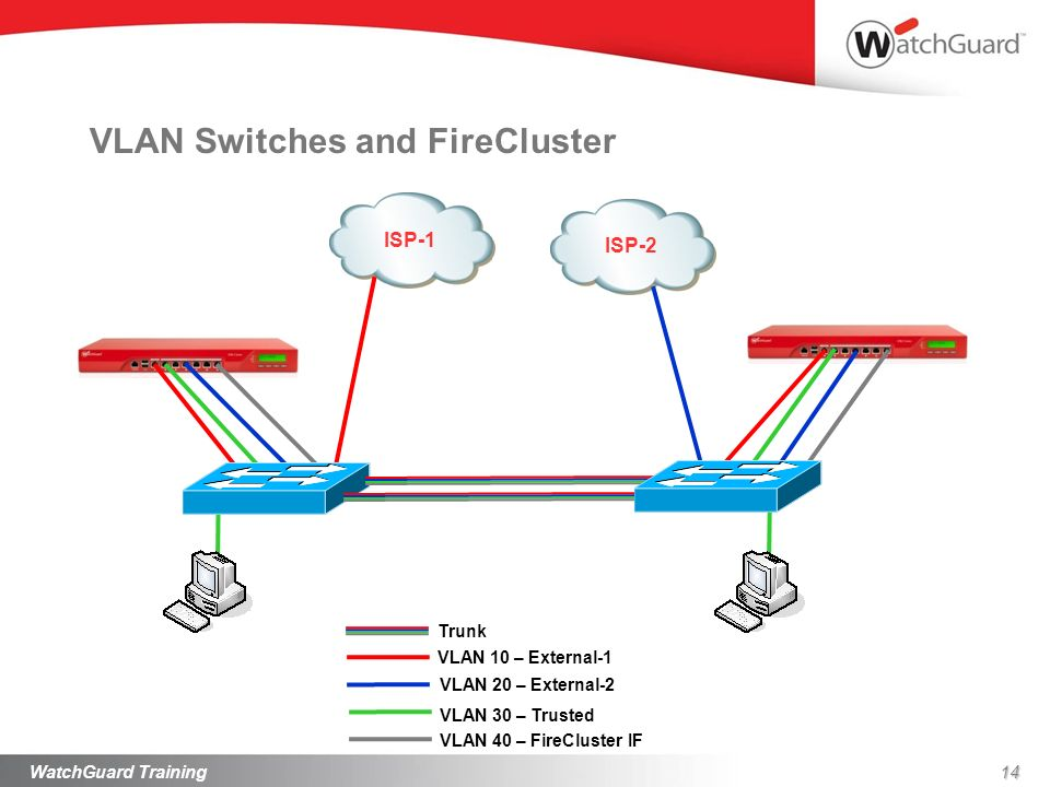 Emea partners xtm network training ppt video online download vlan switches and firecluster cheapraybanclubmaster Images