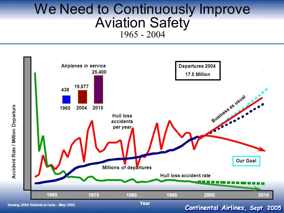 We Need to Continuously Improve Aviation Safety 1965 - 2004
