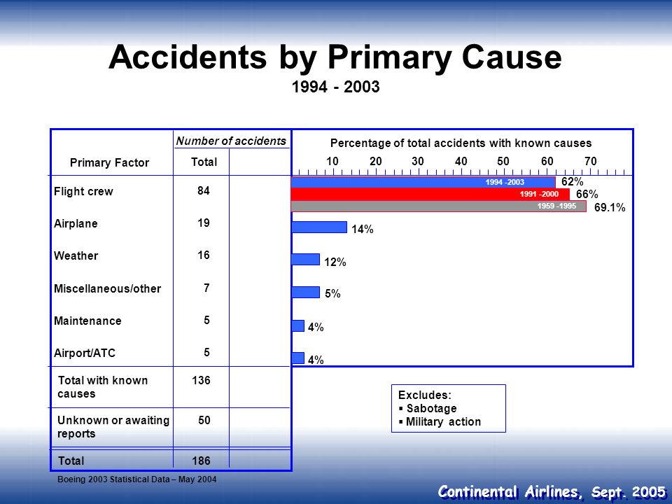 Accidents by Primary Cause 1994 - 2003