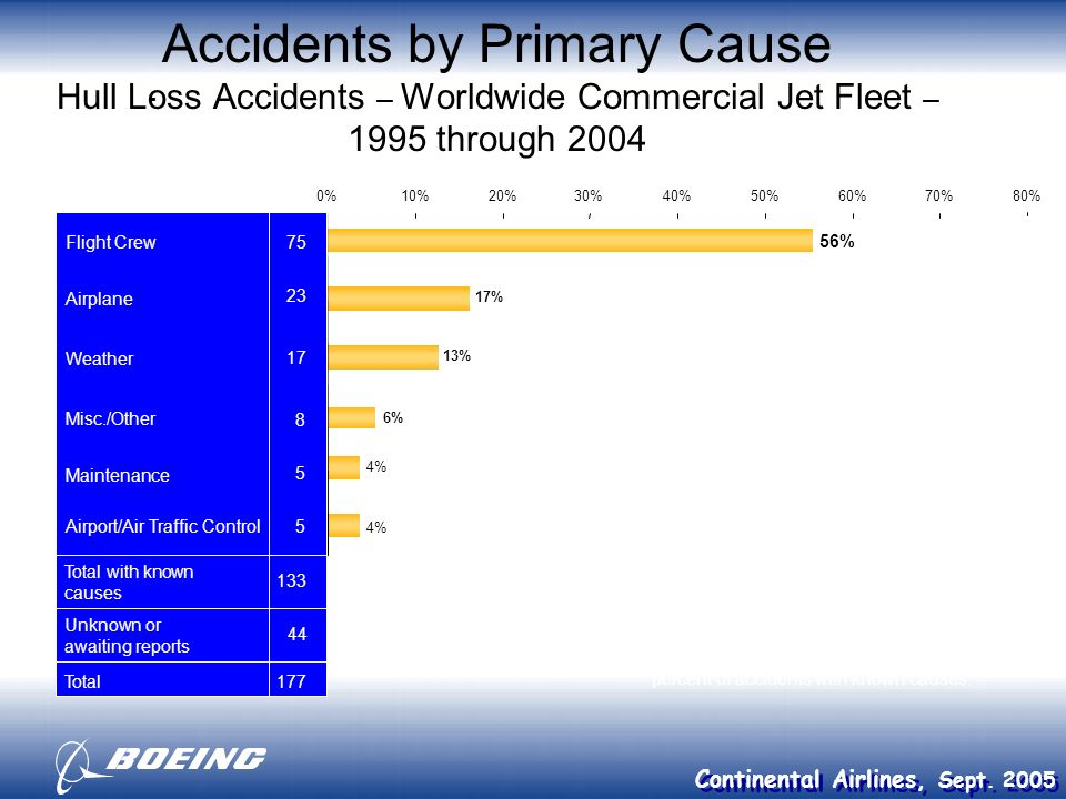 Accidents by Primary Cause Hull Loss Accidents – Worldwide Commercial Jet Fleet – 1995 through 2004