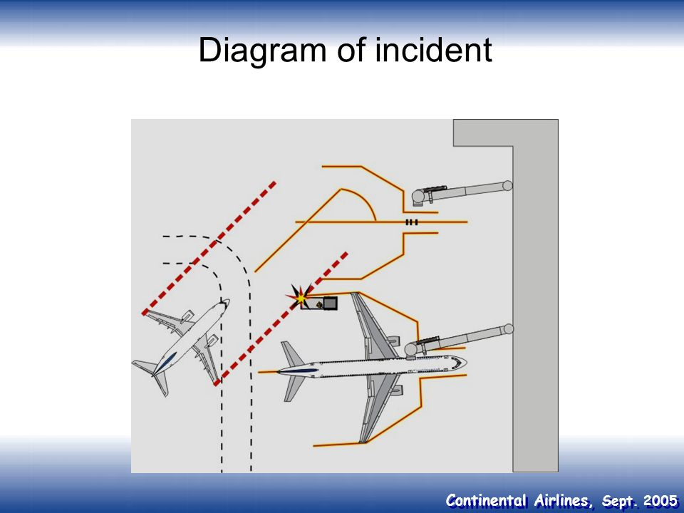 Diagram of incident