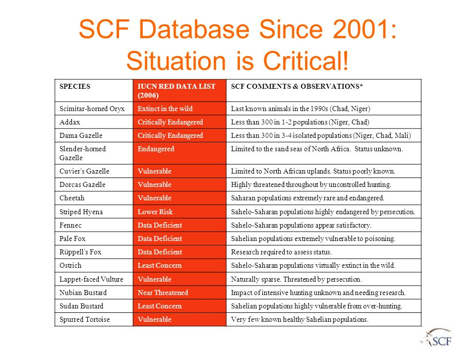 SCF Database Since 2001: Situation is Critical!