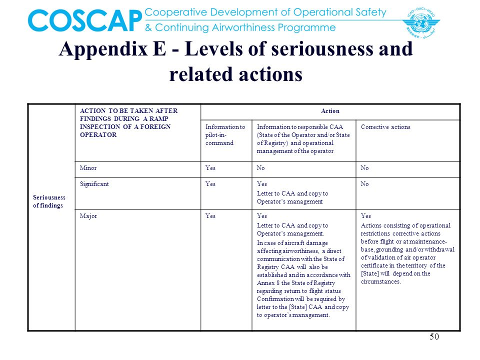 Appendix E - Levels of seriousness and related actions